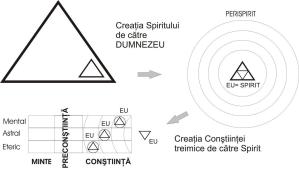 creatia spiritului de catre Dumnezeu