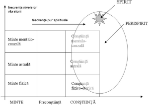 modelul didactic al psihicului uman